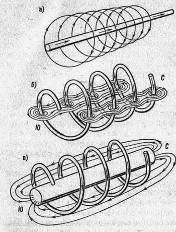 а)поле вокруг прямого проводника б) поле вокруг спирального проводника в) поле в проводнике с сердечником